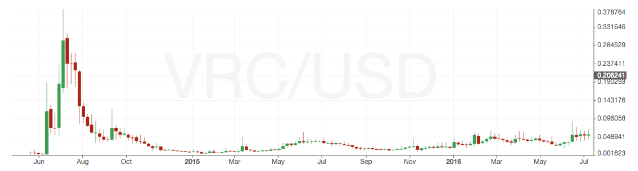Vericoin / USD exchange rate