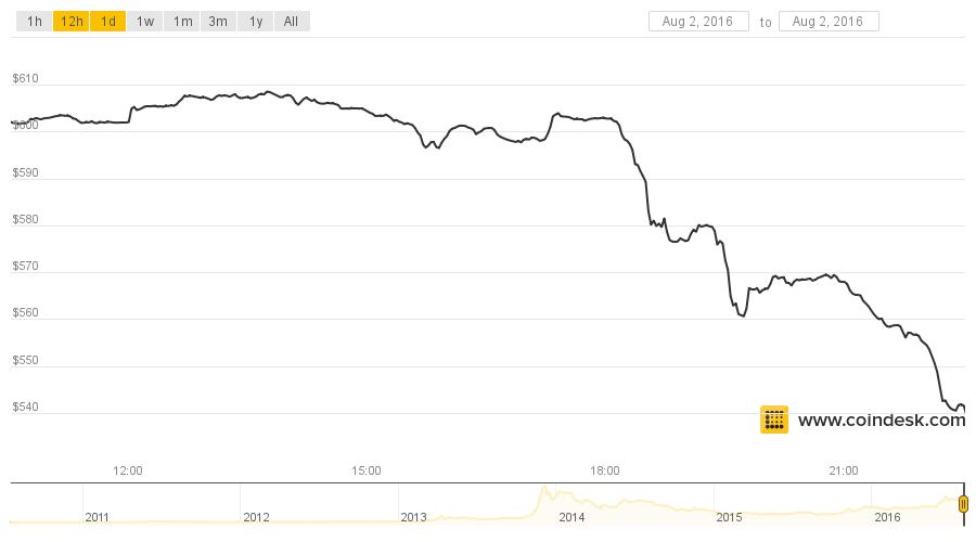 Bitcoin prices fell sharply