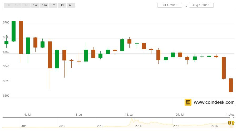 July Bitcoin Price Report: Confidence Hits 2016 Highs Amid