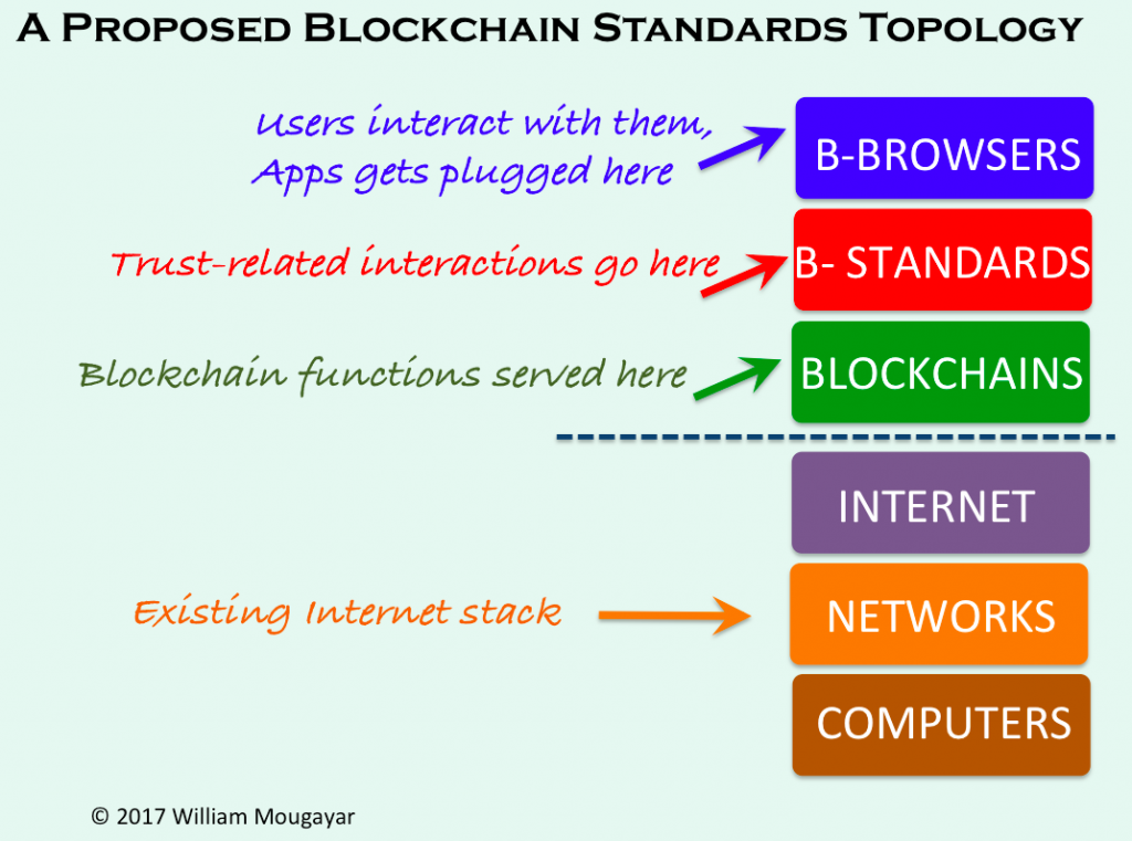 blockchain-standards-topology-1024x761