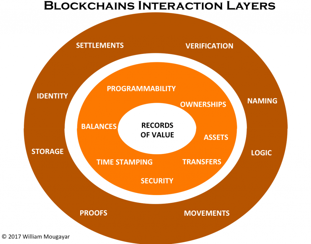 The Blockchain Is Still Waiting For Its Web Heres A Blueprint Dsl Outside Box Wiring Diagram Blockchains Have Many Common Features