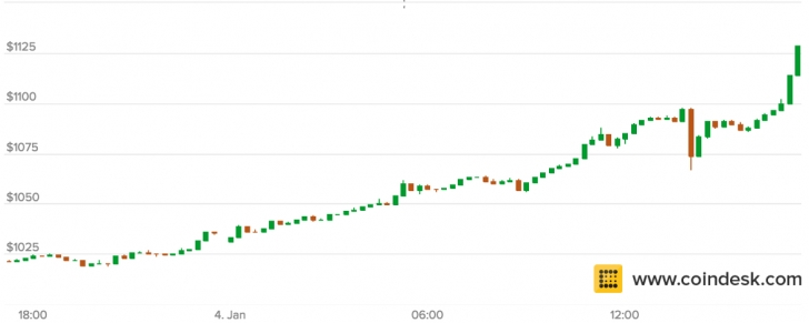 Bitcoin Prices Are Up 100 On The Day Having Already Shot Past 1 Mark