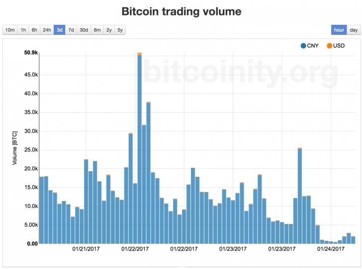 Data Pulled From Bitcoinity For Btcchina Also Demonstrates The A Effect New Trading Fees Have Had On Volume