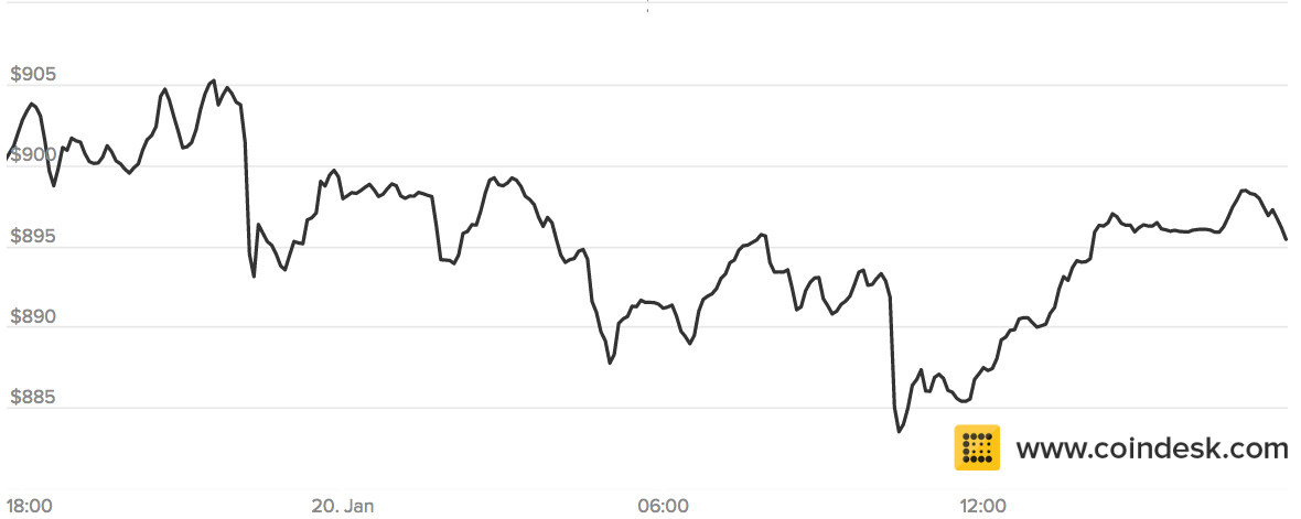 When Donald Trump Won The Presidential Election In November Price Of Bitcoin Jumped Following His Inauguration Today Not So Much