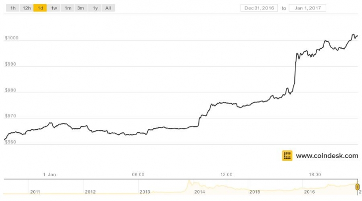 Coindesk Bpi Chart 77 The Price Of Bitcoin