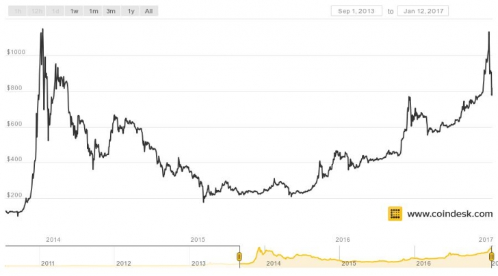 Bitcoin: This is Not the Same as 2013 - Coinerpedia