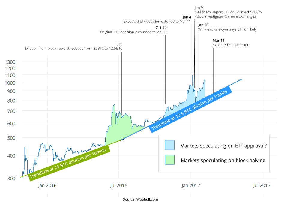 This Infographic Of Bitcoin S Price Is Something I Ve Been Pondering Today
