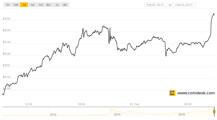 The Price Of Bitcoin Has Surged Overnight Closing In On Its All Time High Set Back 2017