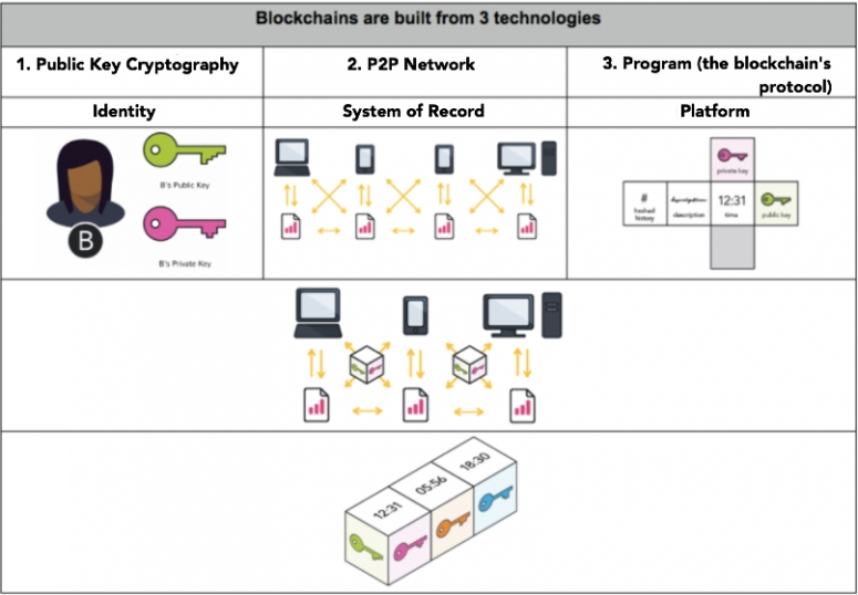 3-techs-of-a-blockchain