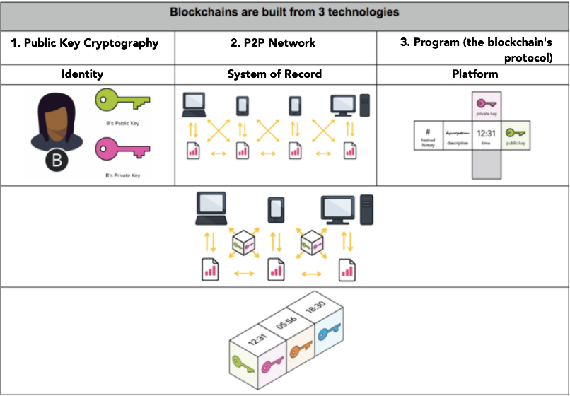 What is blockchain and how does it run?