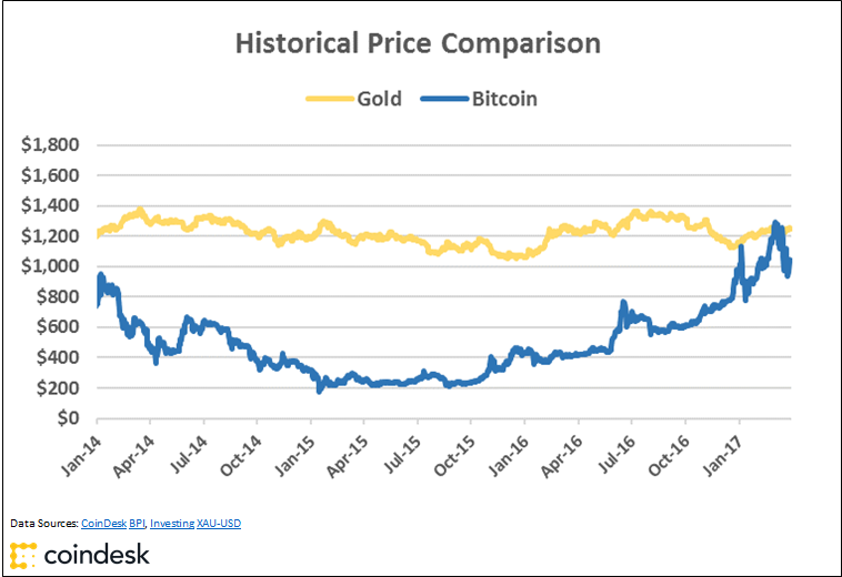 Charts Bitcoin S Golden Price Streak Comes To A Close
