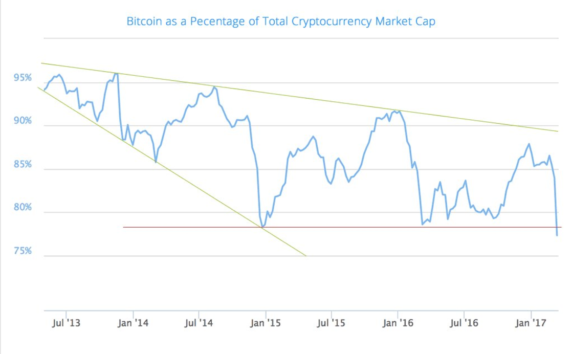 Bitcoin Market Cap >> Charts How Bitcoin S Market Dominance Is Being Challenged Coindesk