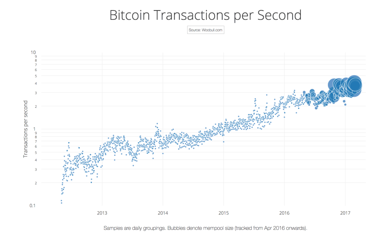 Charts: Determining the Ideal Block Size for Bitcoin - CoinDesk
