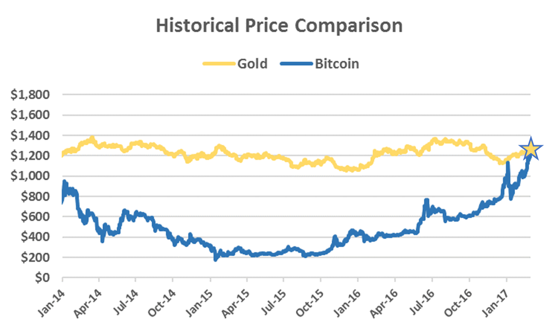 Bitcoin S Price Has Reached Parity With The Per Ounce Spot Of Gold According To Coindesk Index Bpi