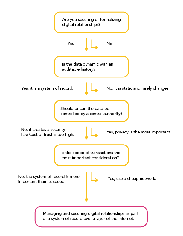 new-why-use-a-blockchain-guide-flow-chart-2