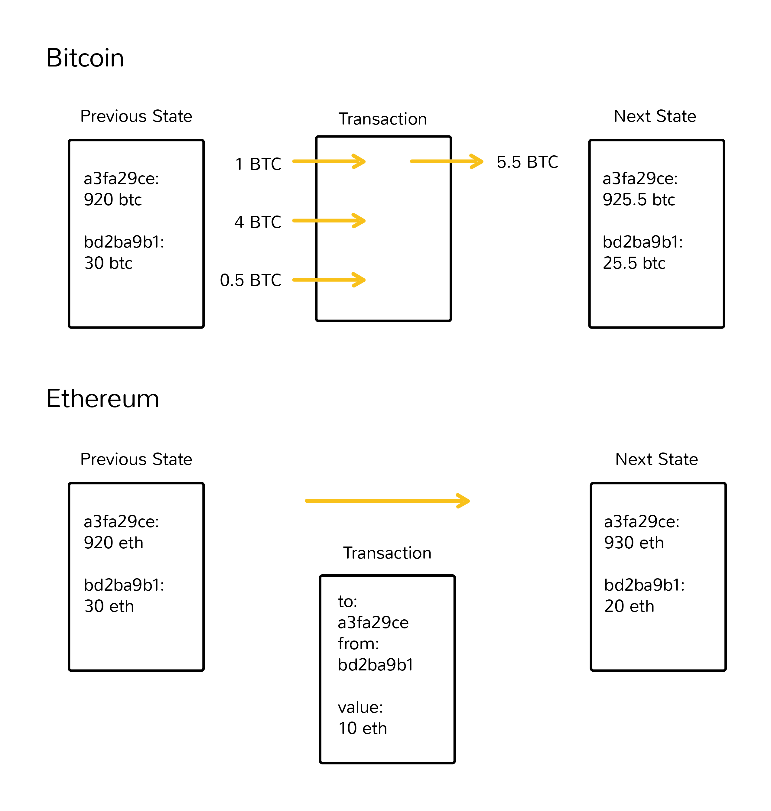 How Ethereum Works Coindesk