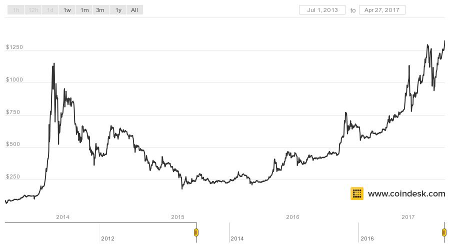 bitcoin value by time