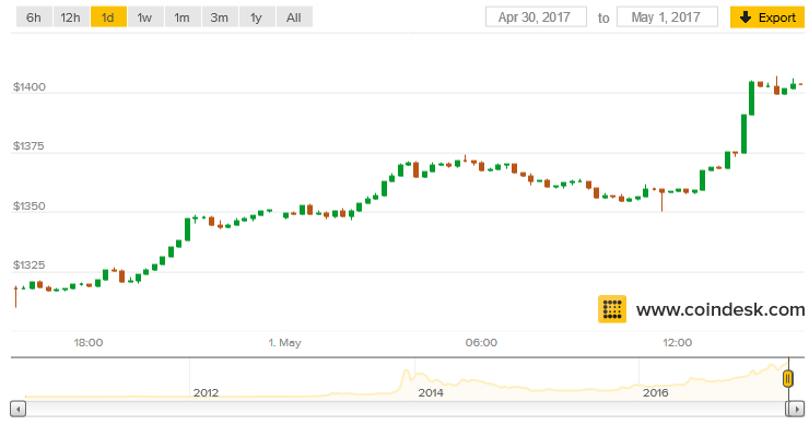 The Price Of Bitcoin Rose Above 1 400 Today Setting A New All Time High