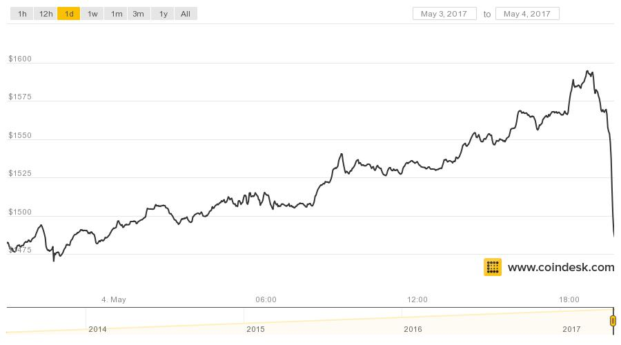 Bitcoin Drops 100 In One Hour Slowing Torrid Price Growth