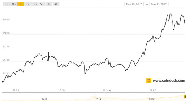 Bitcoin S Price Rose Above 1 800 This Morning Setting A New All Time High According To Data From The Coindesk Index Bpi