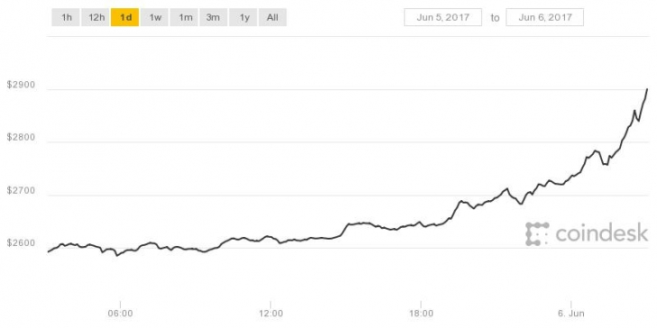 Historical Events Coindesk Bitcoin Usd