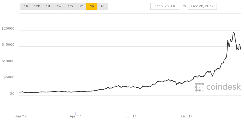 From 900 To 20 000 Bitcoin S Historic 2017 Price Run Revisited -