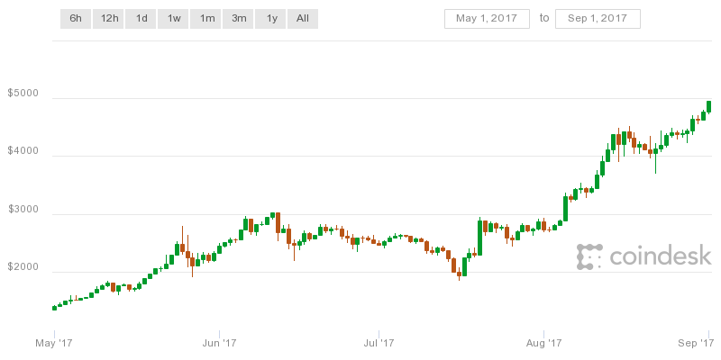 As May Drew To A Close The Price Of Bitcoin Climbed Above 2 000 For First Time And Surped 3 Just Weeks Later At Same