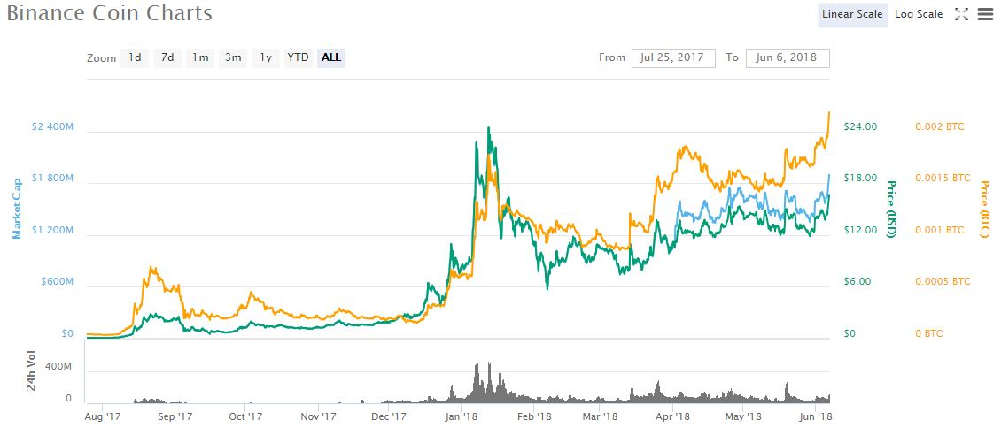 Bnb Achieved The New Milestone Of 0 002287 Btc At 10 45 Utc Wednesday And Was Last Seen Changing Hands 0022 On Binance Up 8 Percent Since