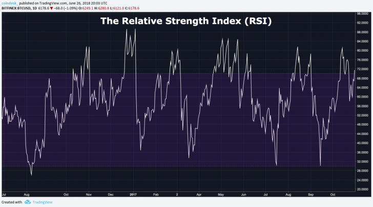 The Relative Strength Index