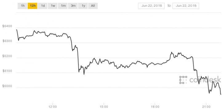 As Of Press Time That Figure Had Risen Above Low With The Price Bitcoin Averaging 5 977 02 Bpi Data Indicates All Told