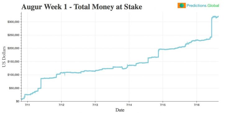 money at stake augur