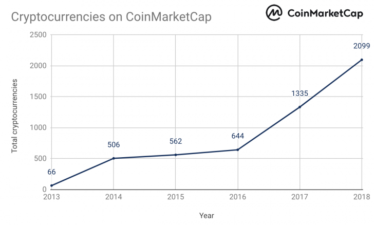 Coinmarketcap Hits A New All Time High But Not For Price Coindesk