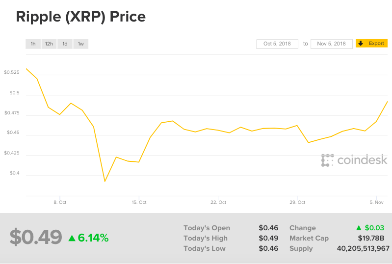 Xrp Nears 50 Cents As Price Rises To One Month Highs Coindesk