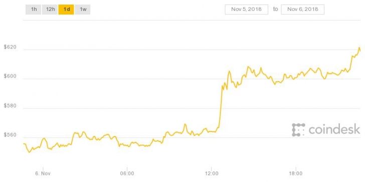 BCH s price boost makes it one of the top-performing cryptocurrencies of  the day 0984b438ab28