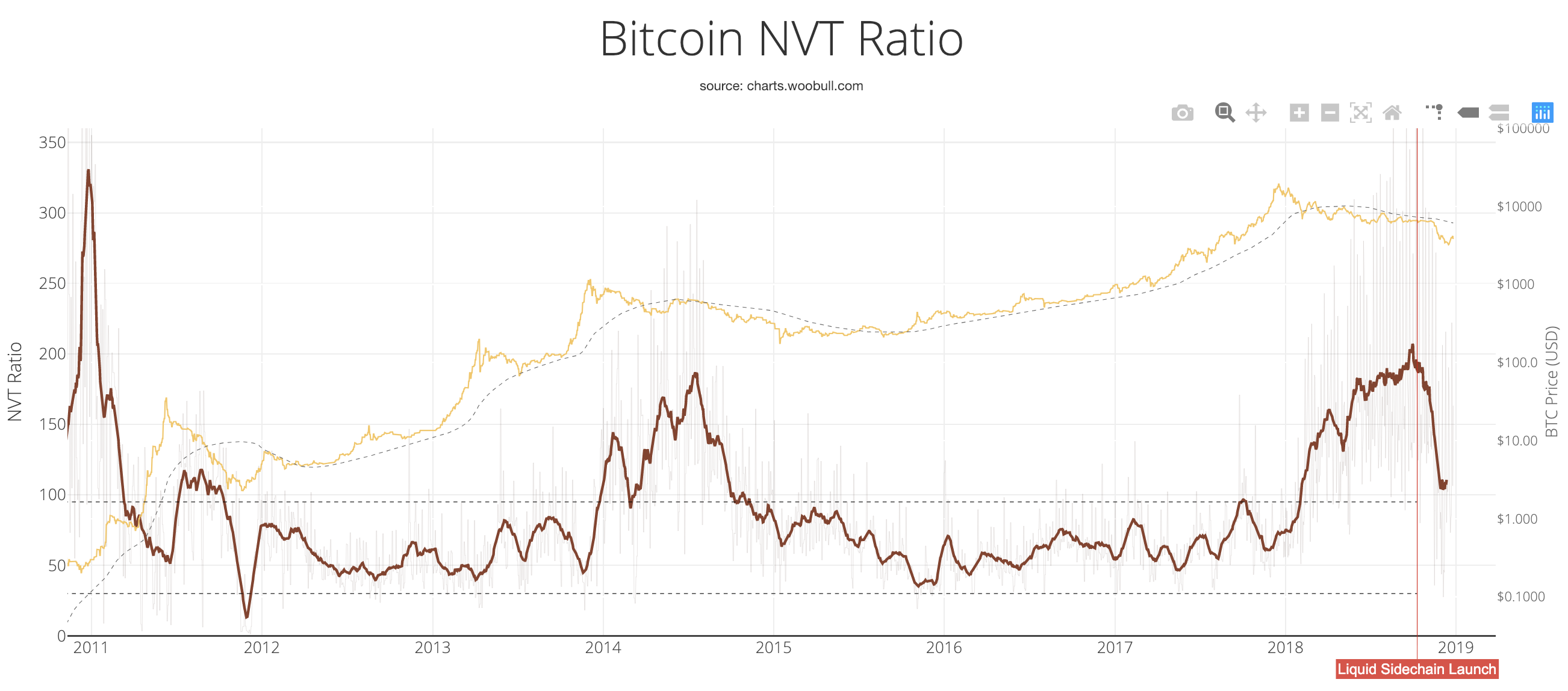 As Can Be Seen In The Above Chart Bitcoin S Nvt Ratio Was Well 100 For Almost All Of 2018 And Even Reached Its Highest Level Since 2017 200