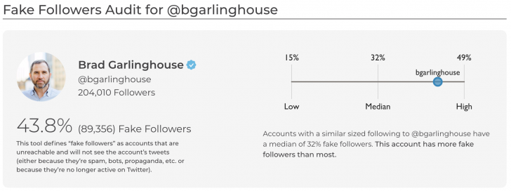 98b1c2849 They don't indicate who is responsible for the fake followers. I have  around 150 fake followers (11 percent of the total), ...