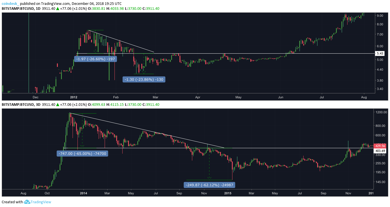 When Bitcoins Price Breaks Down It Follows A Pattern Coindesk Block Diagram Maker Take The Bear Market Of 2011 For Example In Upper Frame Although Action Is Not As Clean Likely Due To Btc Being Relatively Illiquid On