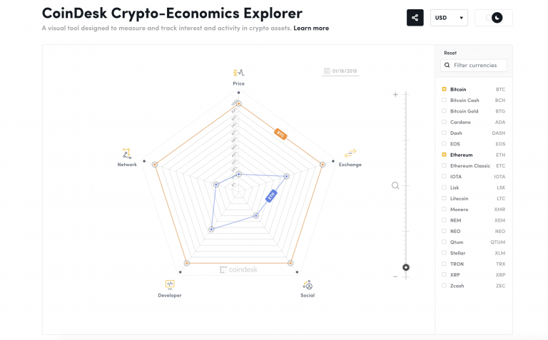 CoinDesk's Crypto-Economic Data Is Now Accessible on GitHub