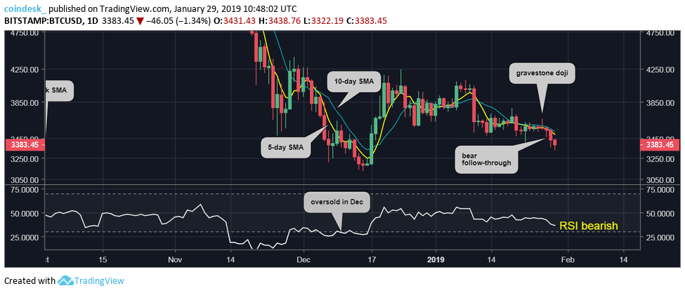 Down Again: Bitcoin Is Closing on Key Long-Term Price Support 2  PASSIVE INCOME IDEAS BITCOIN AND BLOCKCHAIN