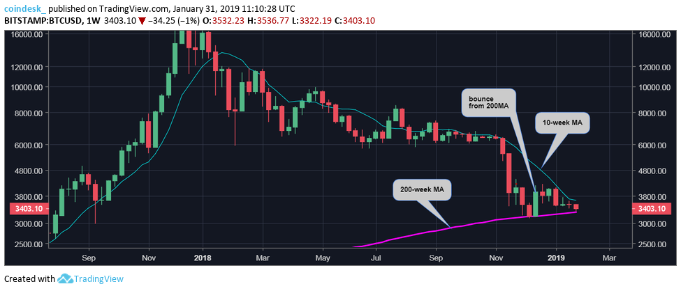 February Is Often Good for Bitcoin Prices, Will History Repeat in 2019? 3  PASSIVE INCOME CRYPTO BITCOIN AND BLOCKCHAIN