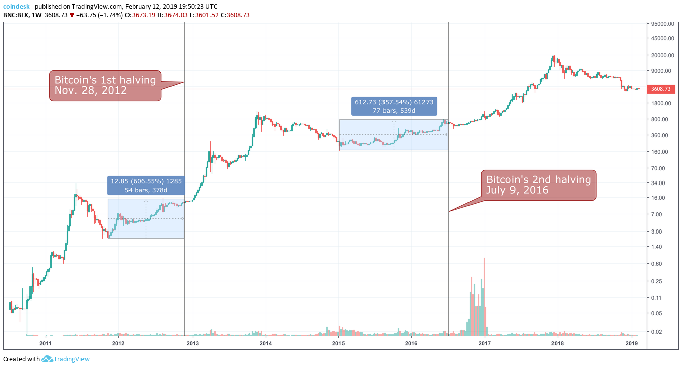 Litecoin's Halving Is Months Away, But Traders May Already ...