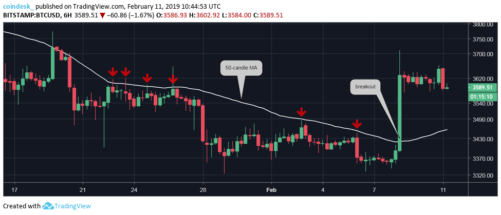 Bitcoin Eyes $3.8K After High-Volume Price Breakout 2  PASSIVE INCOME IDEAS BITCOIN AND BLOCKCHAIN