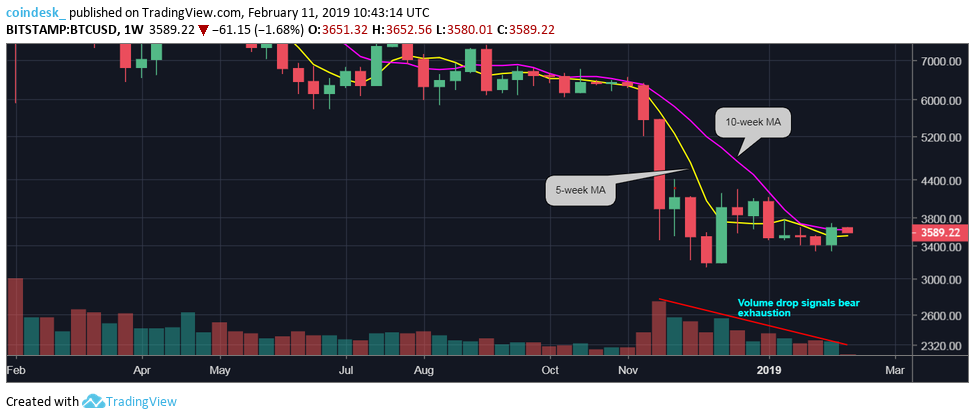Bitcoin Eyes $3.8K After High-Volume Price Breakout 3  PASSIVE INCOME IDEAS BITCOIN AND BLOCKCHAIN
