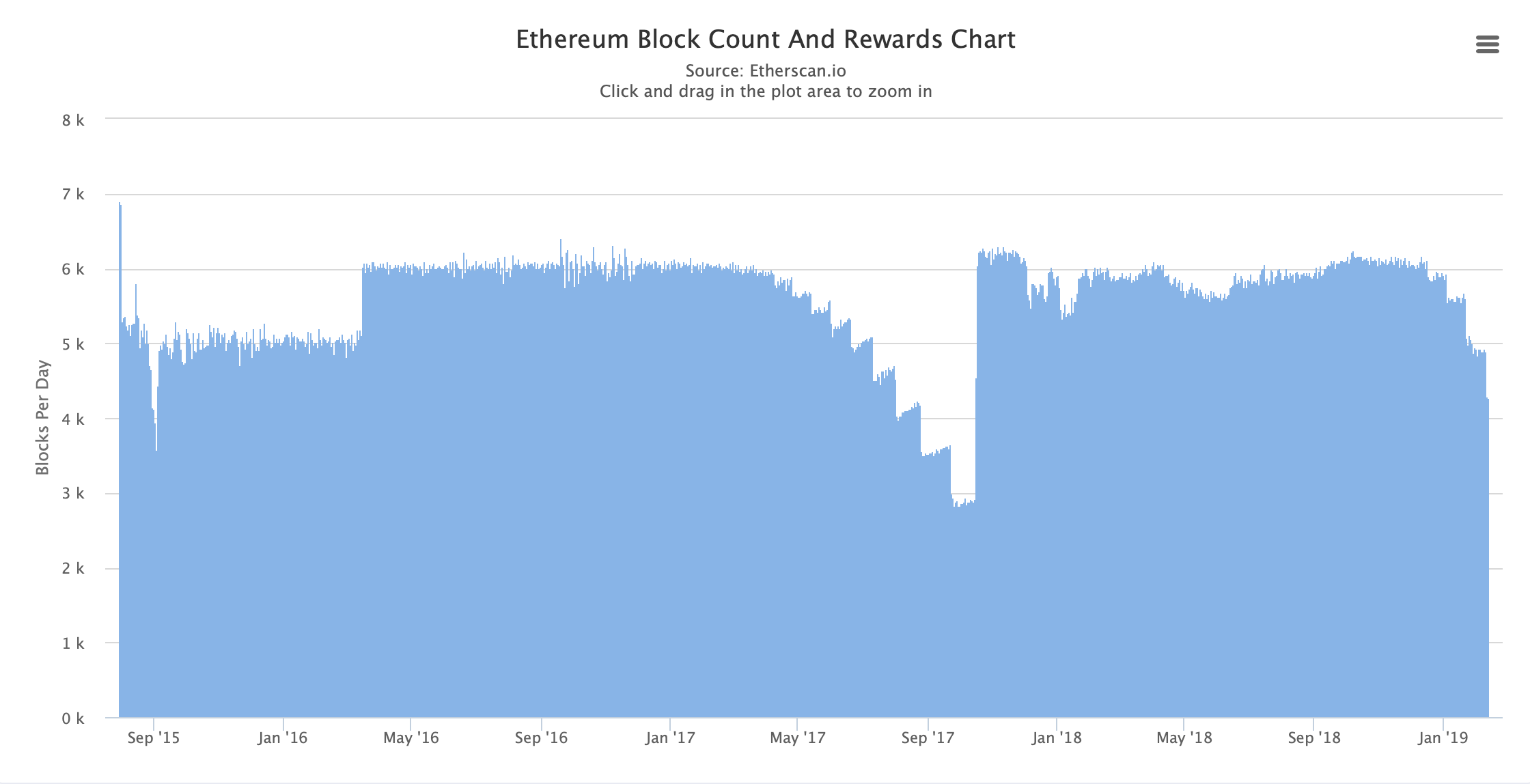 Screen Shot 2019 02 13 at 12.37.50 PM - Ethereum's Blockchain Is Once Again Feeling the 'Difficulty Bomb' Effect