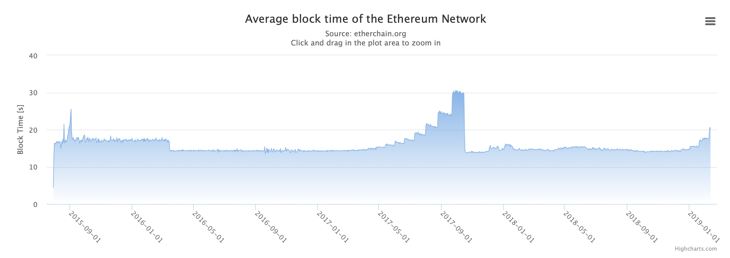Screen Shot 2019 02 13 at 12.39.26 PM - Ethereum's Blockchain Is Once Again Feeling the 'Difficulty Bomb' Effect