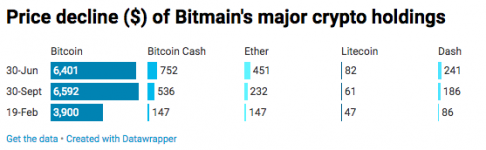 Mining Giant Bitmain Posts $500 Million Loss in IPO Financial Filing