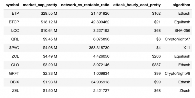, 51% Attacks for Rent : The Trouble with a Liquid Mining Market, Nice Bitcoins