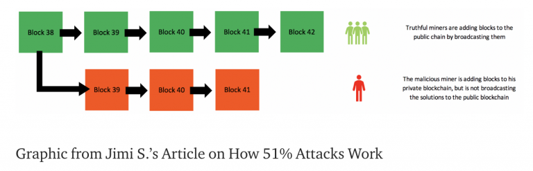 , 51% Attacks for Rent:The Trouble with a Liquid Mining Market, Nice Bitcoins