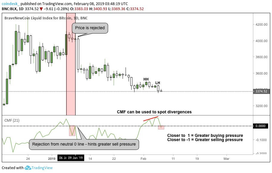 Crypto 101: Gauging Trend Strength With the Chaikin Money Flow
