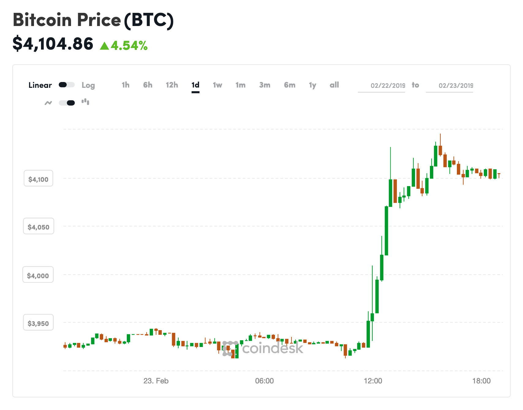 - coindesk BTC chart 2019 02 23 - Back Above $4k: Bitcoin's Price Jumps to a Two-Month High